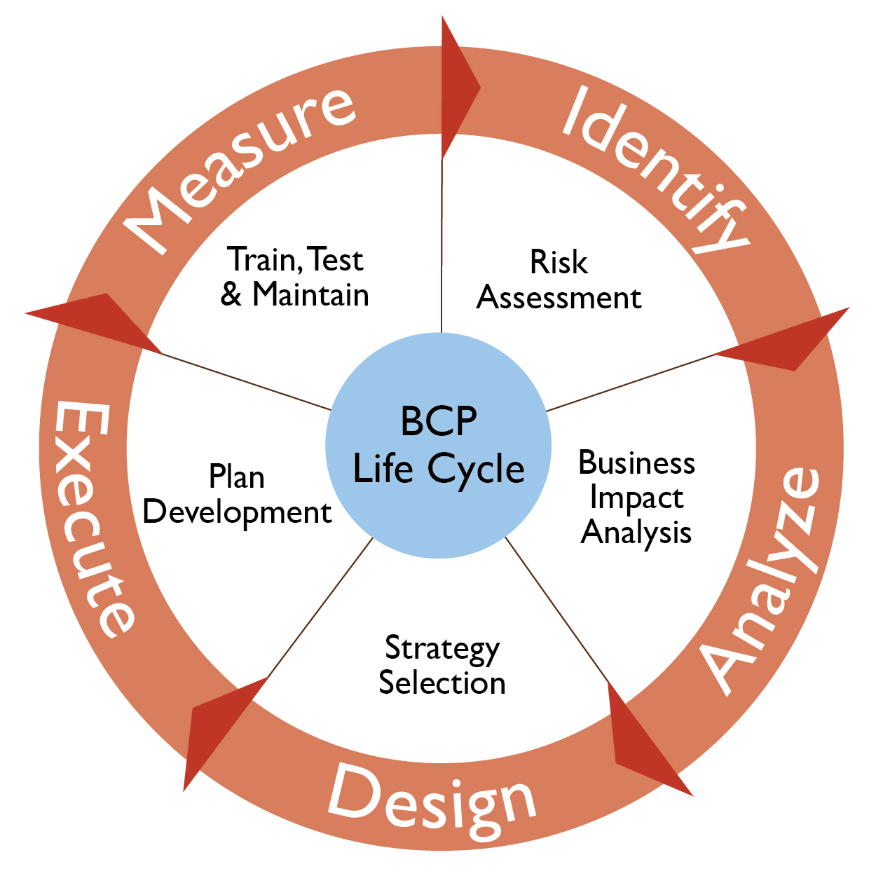 Business Continuity Plan Strategic Gold
